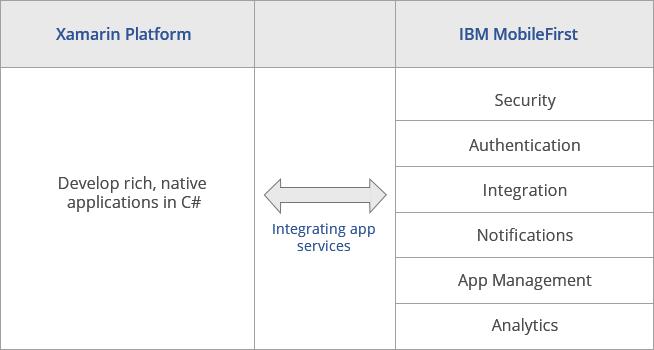 Xamarin - IBM Mobilefirst