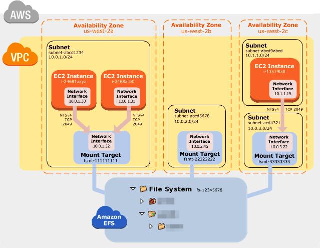 Amazon Elastic File System (EFS) | Royal Cyber | Royal Cyber