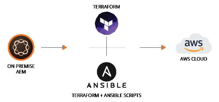 AEM-diagram