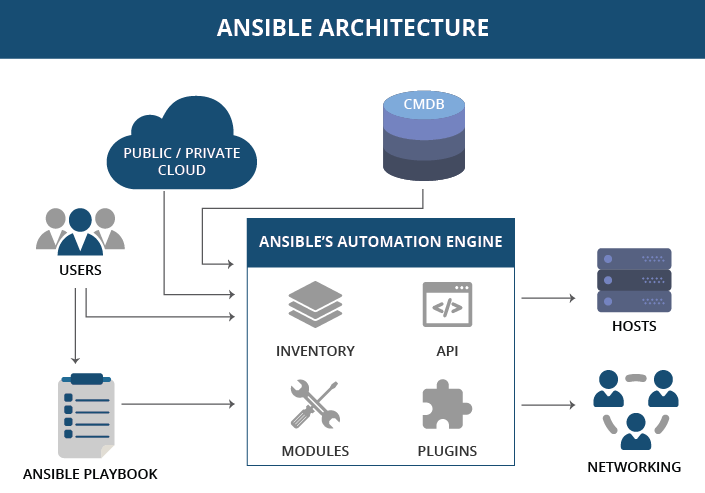 New Level Of Automation With Ansible Royal Cyber Blog