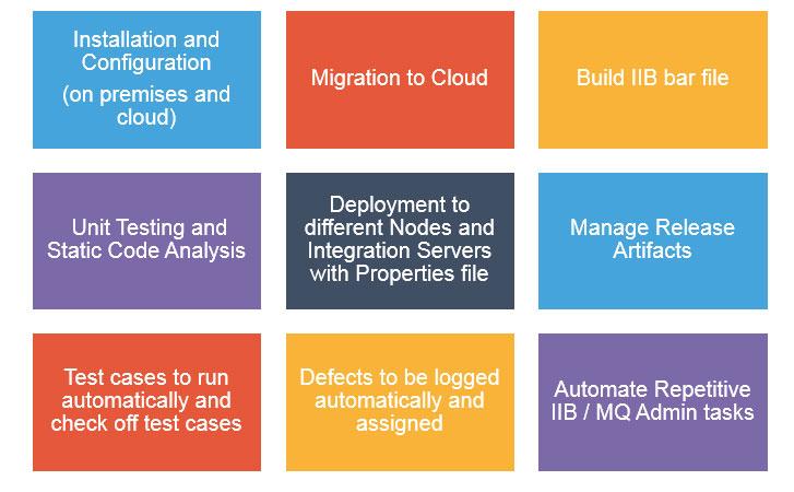 Automate, Build, Deploy & Test in IIB & MQ | Royal Cyber Blog
