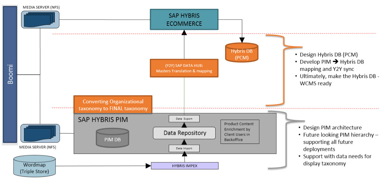 integration of pim to sap hybris commerce application using y2ysync and  data hub