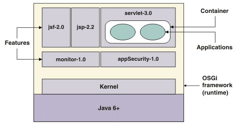 WebSphere-Liberty-Architecture