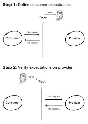 Microservices | Royal Cyber Blog