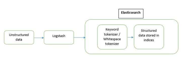 elasticsearch data diagram