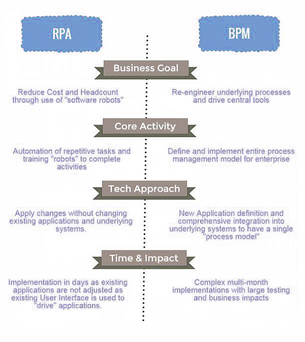RPA-BPM-diagram-v1