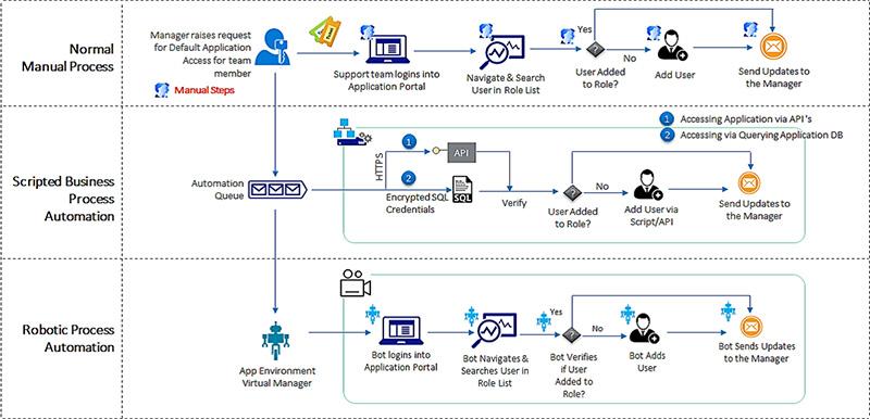 RPA-BPM-diagram-v2