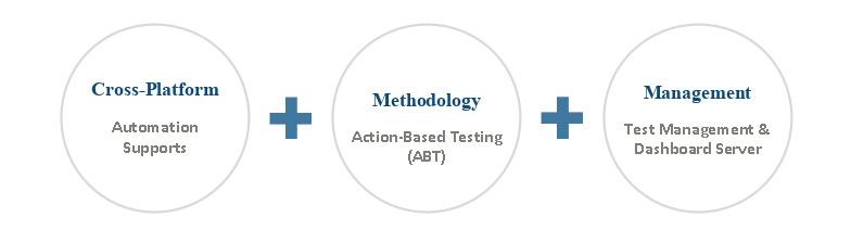 test-automation-img