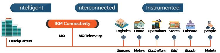 IBM-Connectivity