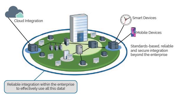 Smartly-Interconnected-Enterprise-diagram