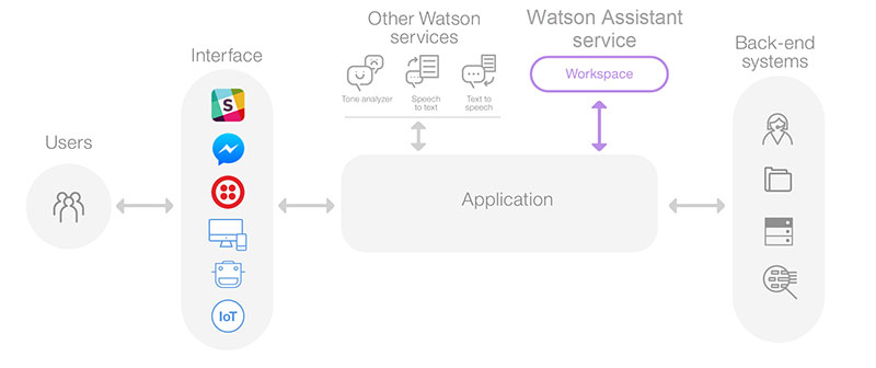 watson-solution-img
