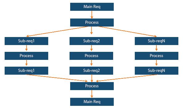 Business-Case-diagram
