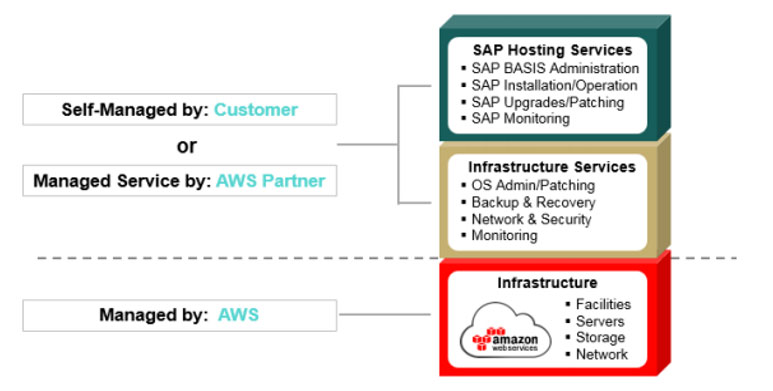 Managing-SAP-Solutions-on-AWS