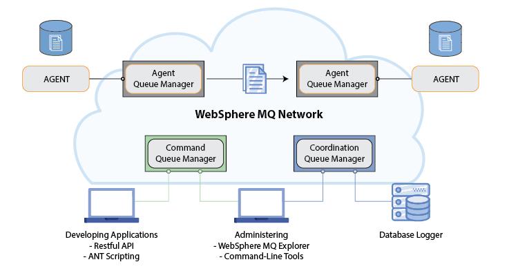 Monitoring-IBM-MFT-Monitor-Pro-Diagram