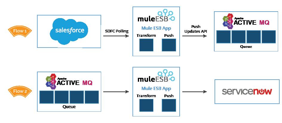 Data-Sync-Diagram