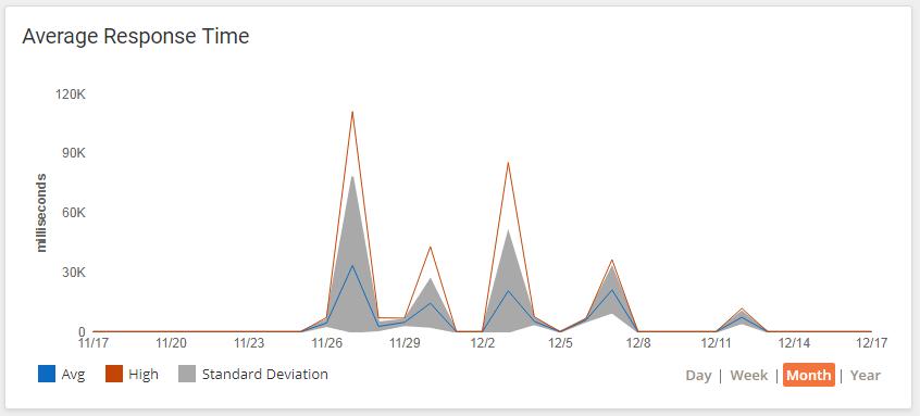 API Average Response Time Widget