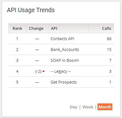 API Usage Trends Widget