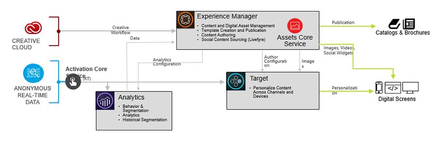 AEM with Adobe Target img1