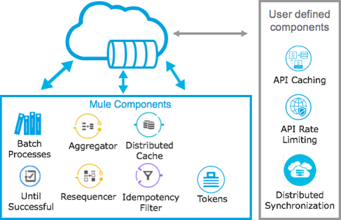 Distributed cache using Mule 4 x Object Store V2 | Royal Cyber Blog