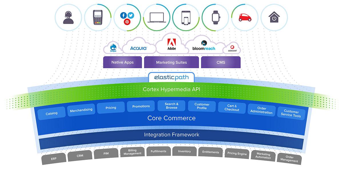 Elastic-Path-Commerce-img
