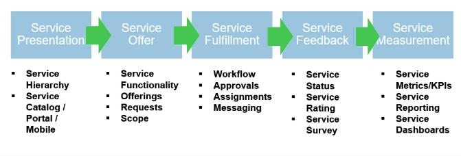 ServiceNow Roadmap Image