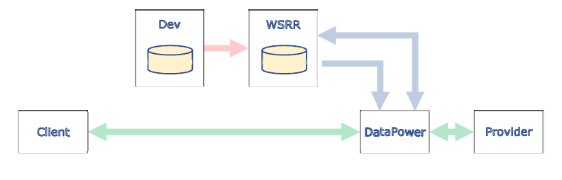 WebSphere Service img 1
