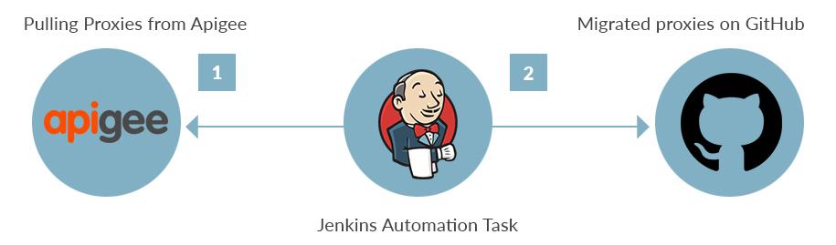 Automate Task