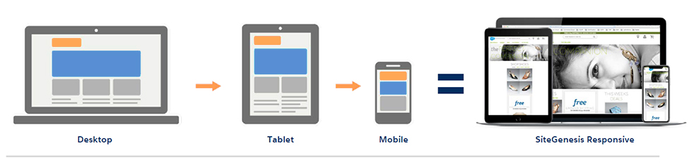 Understanding the SiteGenesis Mobile Design Process