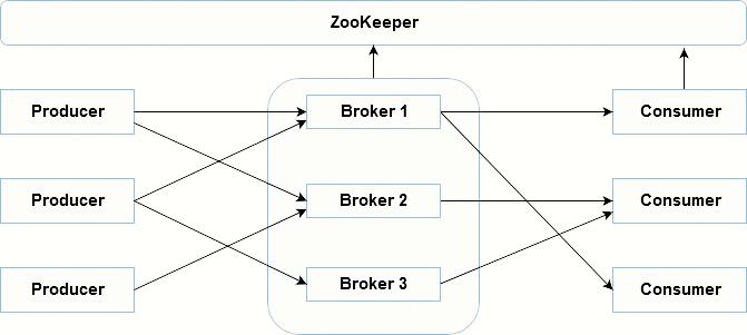 Single Node Multiple Brokers