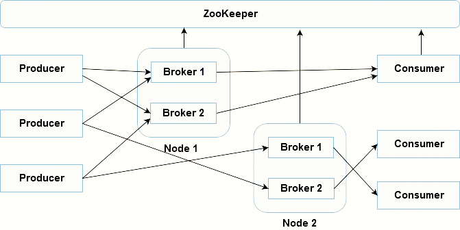 Multiple Nodes Multiple Brokers