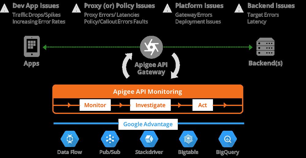 API Monitoring in APIGEE