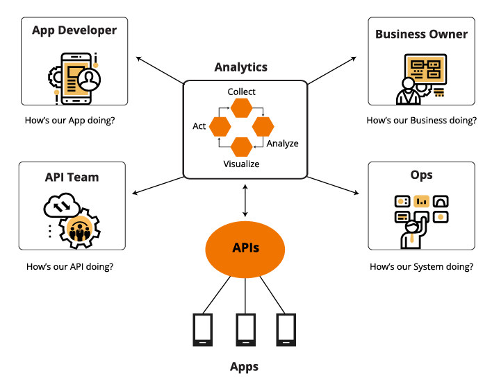 Secure API's with Apigee Monitoring