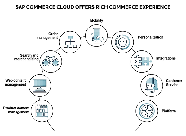 SAP-Commerce-Cloud-Offers-Rich-Commerce-Experience2