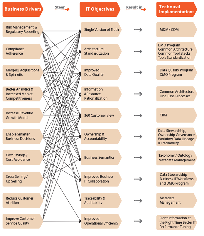 Governance Diagram