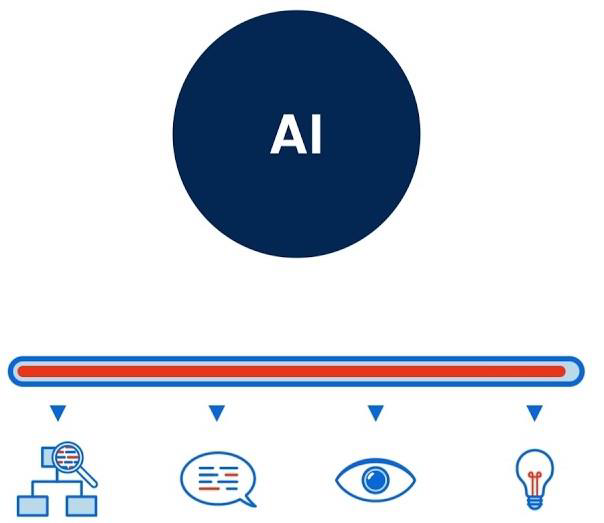 Ui Path Artificial Intelligence