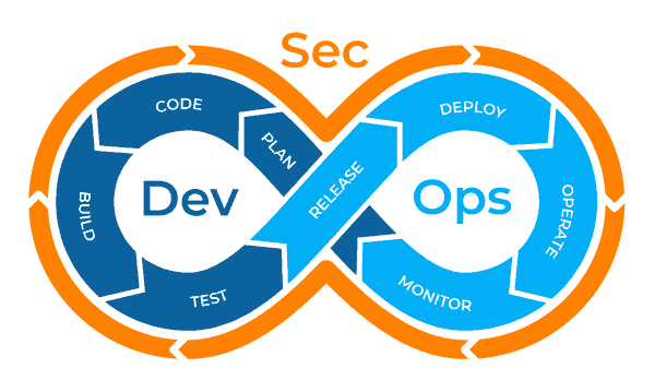 Challenges in the Transformational Shift with DevSecOps V4
