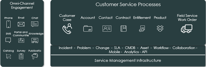 Comprehensive Customer Service Management with ServiceNow