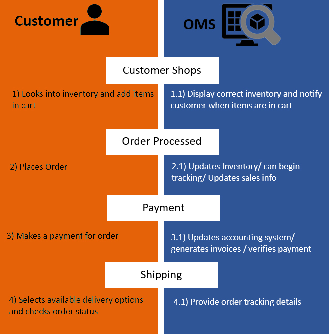 Omnichannel Order Management System Using Magento v2