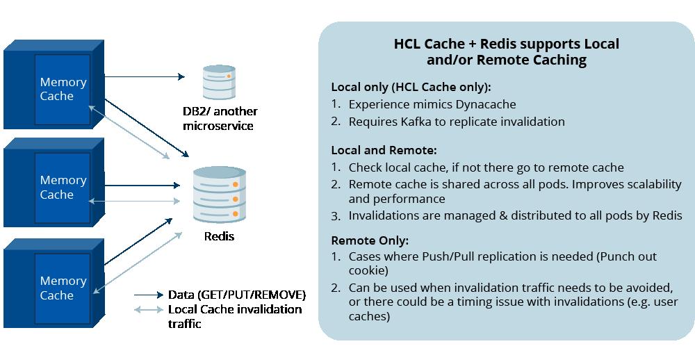 hcl-cache-1