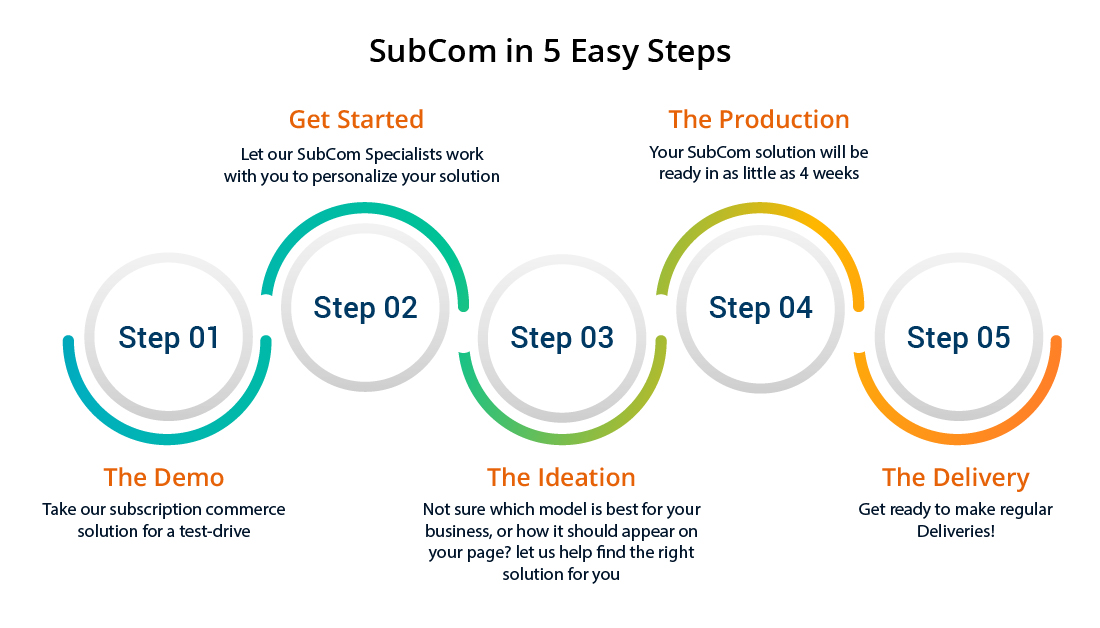 SubCom in 5 easy Steps