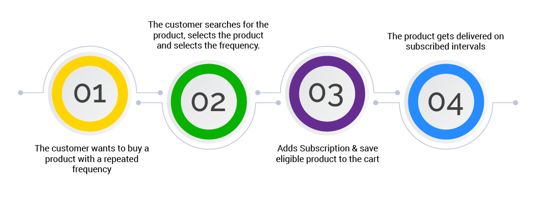Subscription commerce model diagram