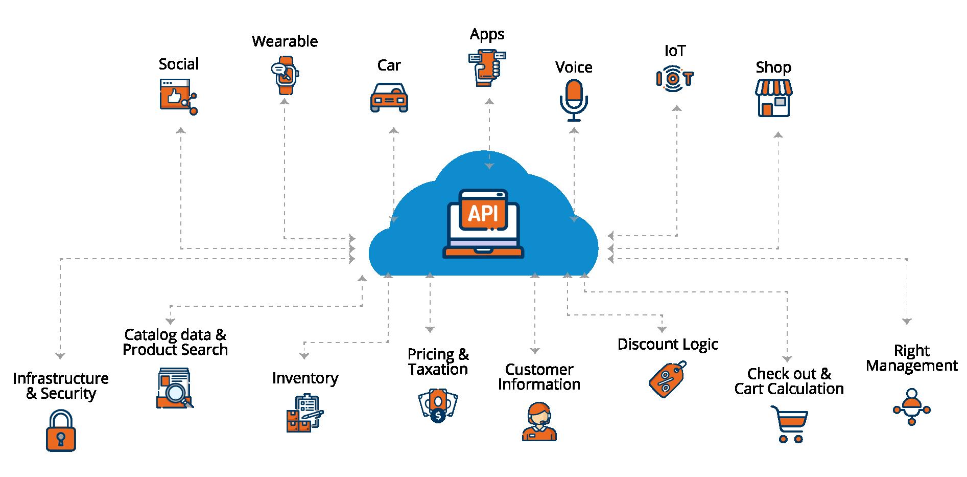Commercetools diagram