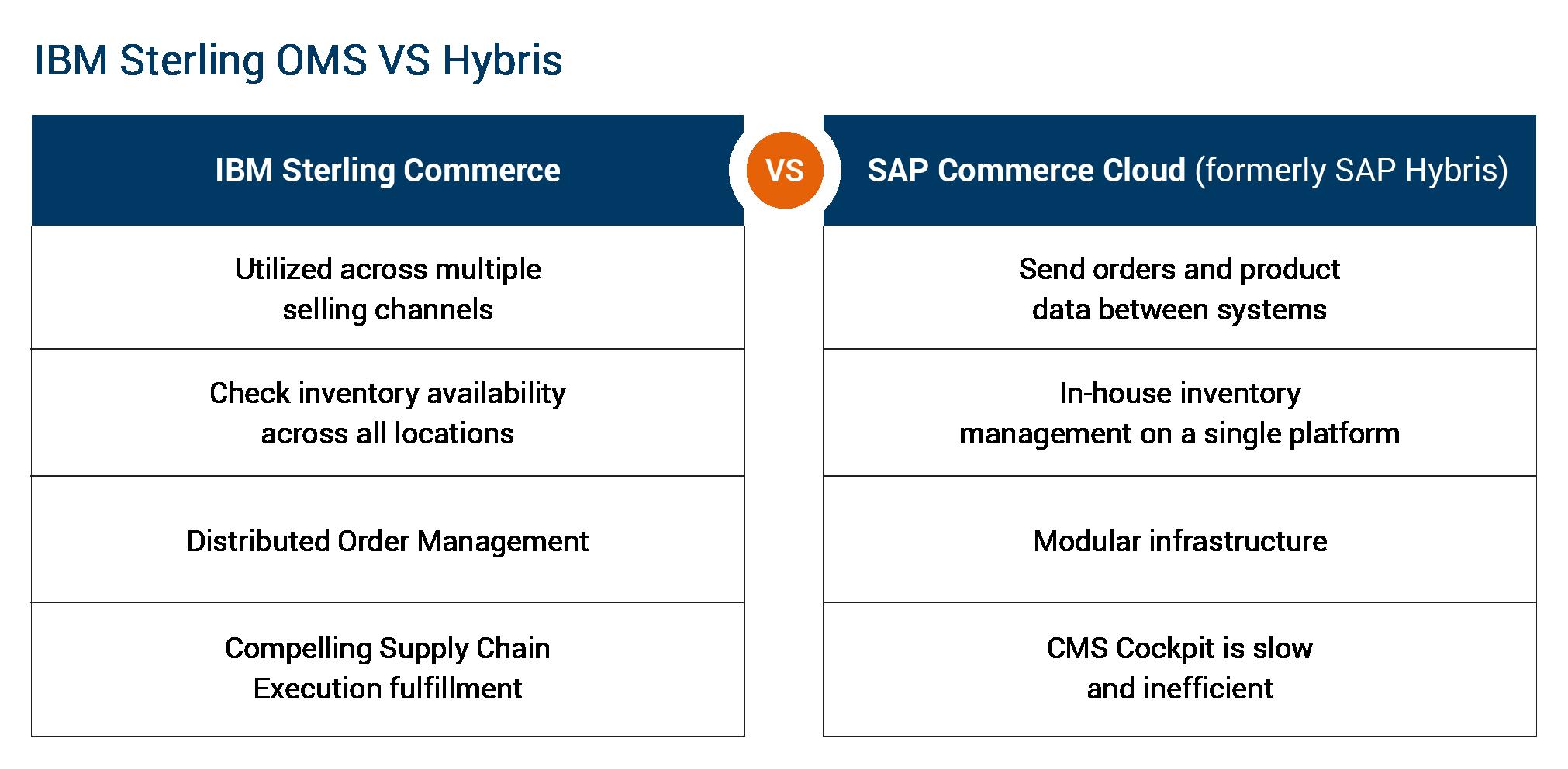 IBM Sterling vs SAP Commerce Cloud