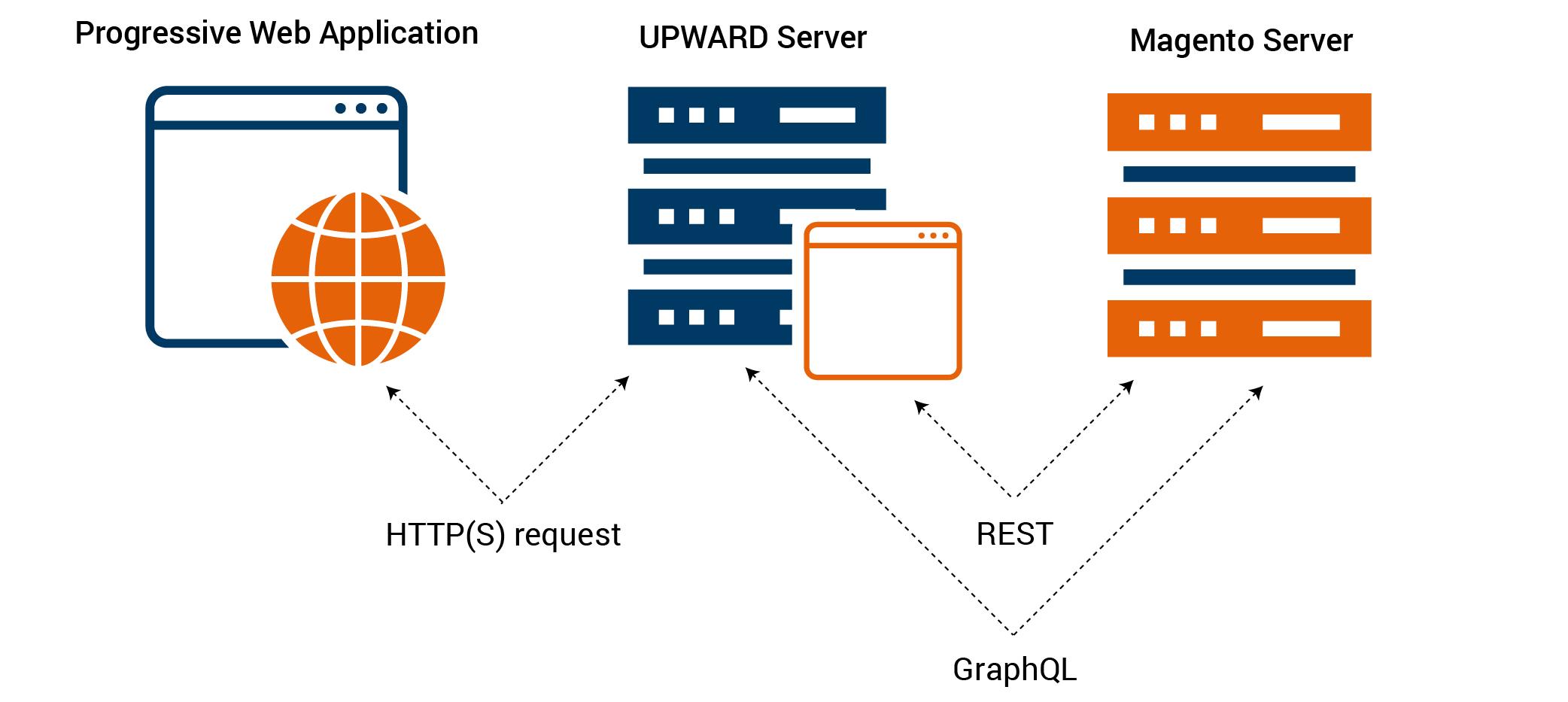 PWA Server Connection