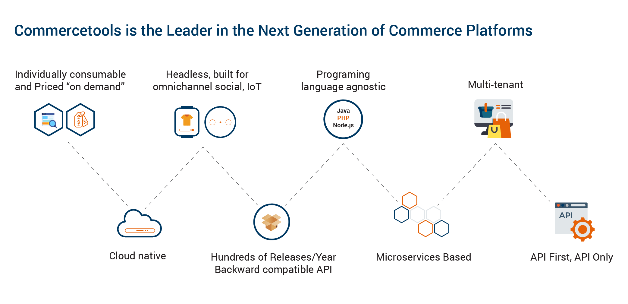 how commercetools is leading