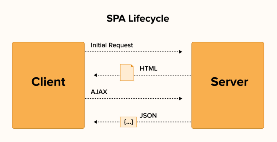 Single page application lifecycle