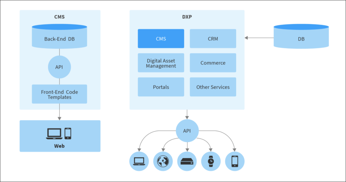 Why do businesses need DXPs