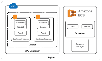 Amazon ECS Architechture
