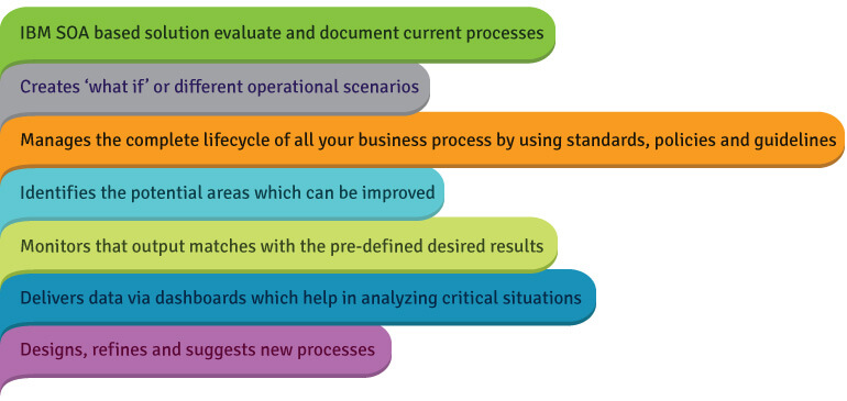 business-process-integration-optimization