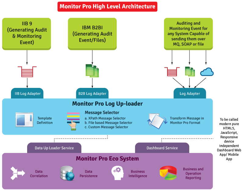 monitorpro-architecture